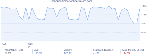 load time for bestwstern.com