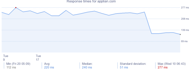 load time for applian.com