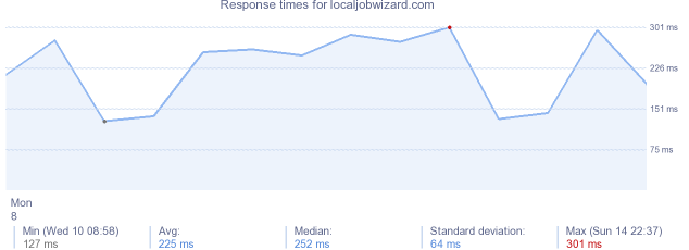 load time for localjobwizard.com