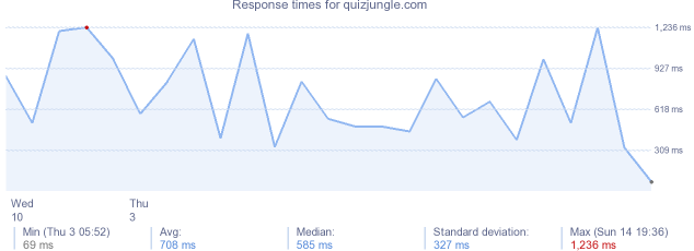 load time for quizjungle.com