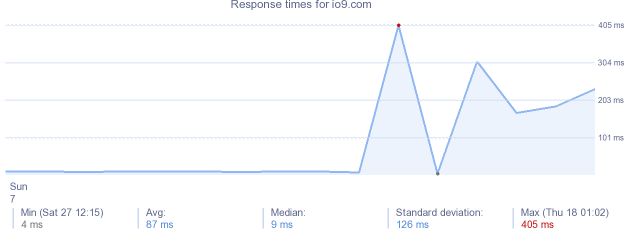 load time for io9.com