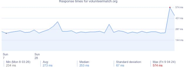 load time for volunteermatch.org