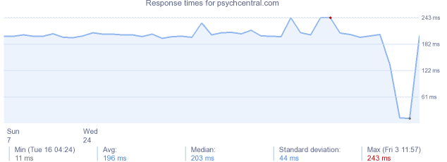 load time for psychcentral.com