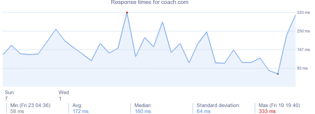 load time for coach.com