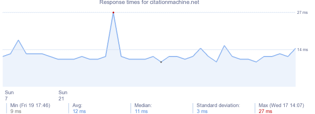load time for citationmachine.net