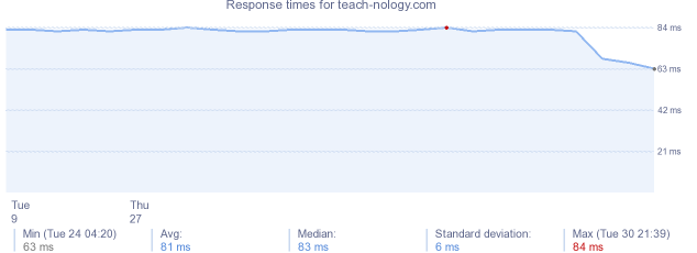 load time for teach-nology.com