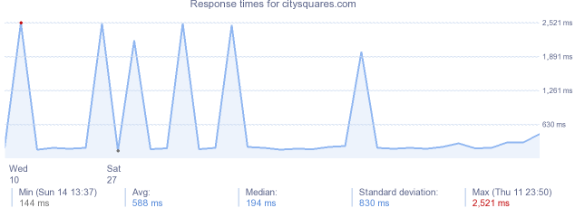 load time for citysquares.com