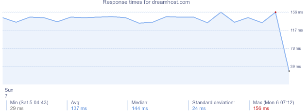 load time for dreamhost.com
