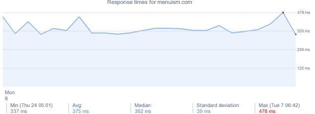 load time for menuism.com