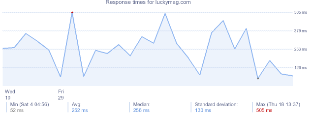 load time for luckymag.com