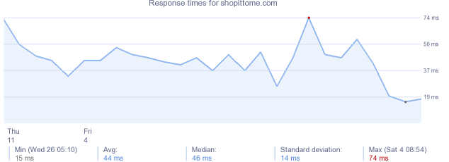 load time for shopittome.com