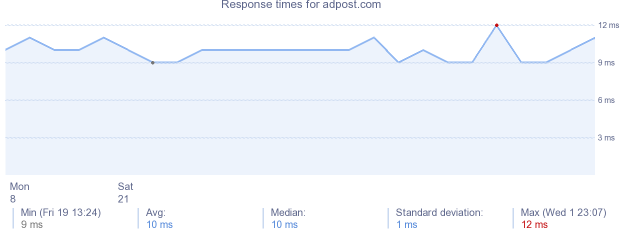 load time for adpost.com