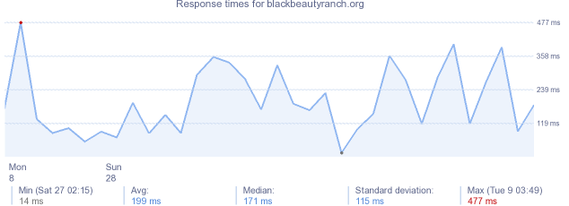load time for blackbeautyranch.org