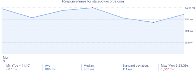 load time for stategovrecords.com