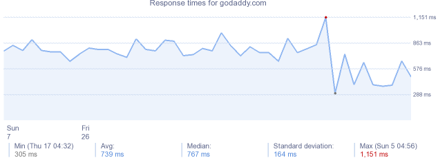 load time for godaddy.com