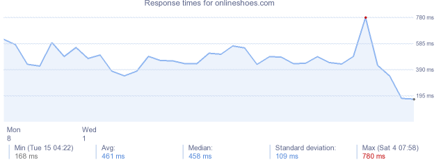 load time for onlineshoes.com