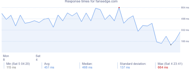 load time for fansedge.com
