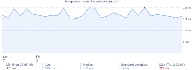 load time for winsorslim.com