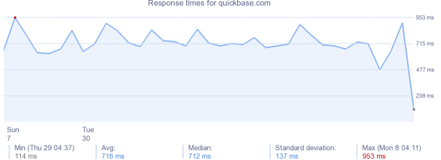 load time for quickbase.com