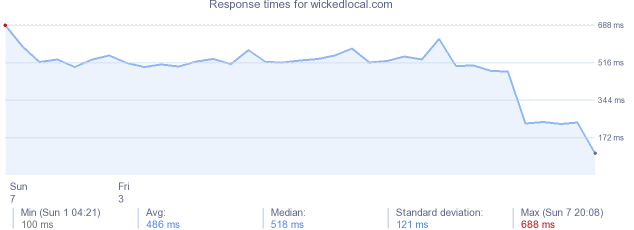 load time for wickedlocal.com