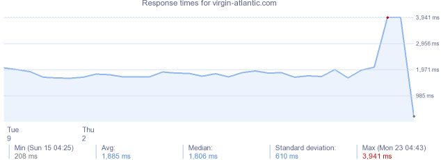 load time for virgin-atlantic.com