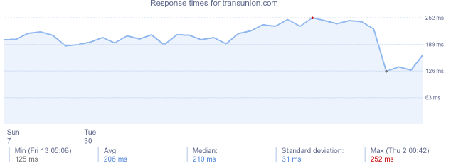 load time for transunion.com