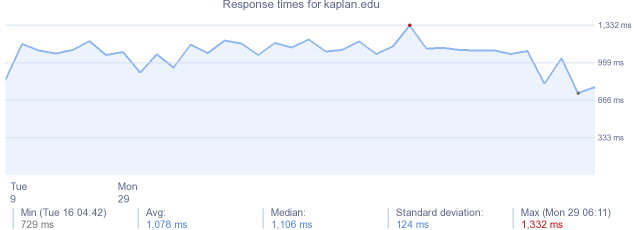 load time for kaplan.edu