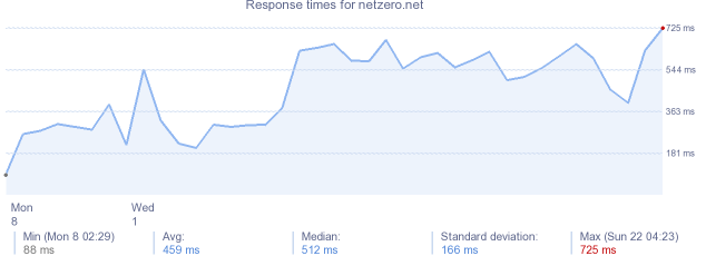 load time for netzero.net