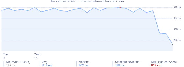 load time for foxinternationalchannels.com