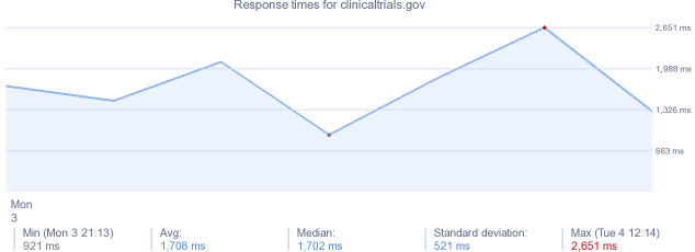 load time for clinicaltrials.gov