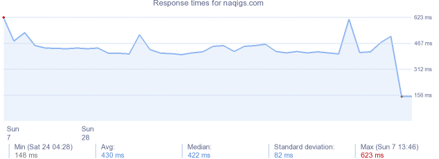 load time for naqigs.com