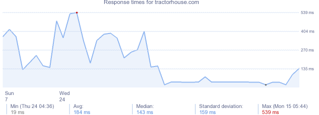 Tractorhouse related keywords amp suggestions tractorhouse long tail