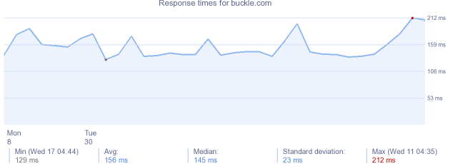 load time for buckle.com