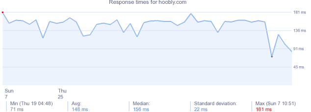 load time for hoobly.com