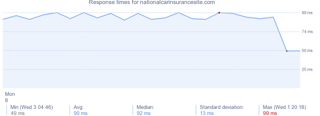 load time for nationalcarinsurancesite.com
