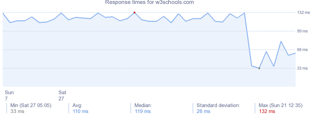 load time for w3schools.com