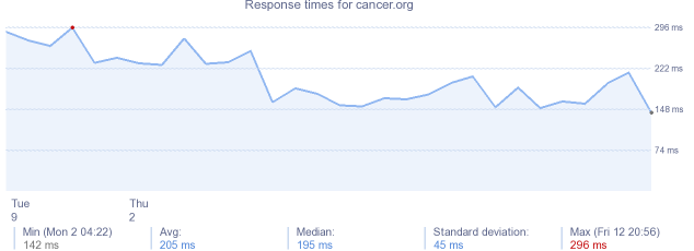load time for cancer.org