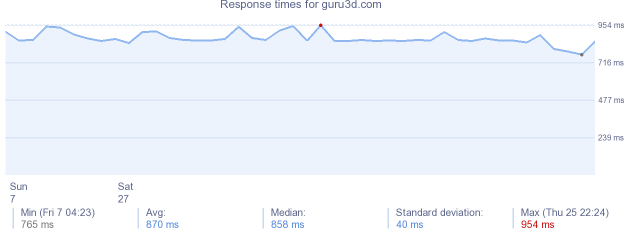 load time for guru3d.com