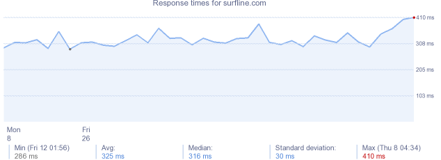 load time for surfline.com
