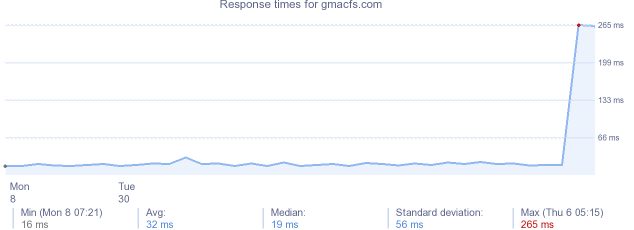 load time for gmacfs.com