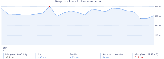 load time for liveperson.com