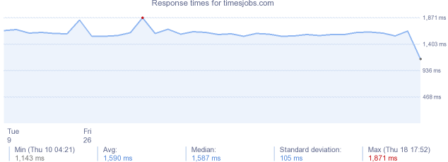 load time for timesjobs.com