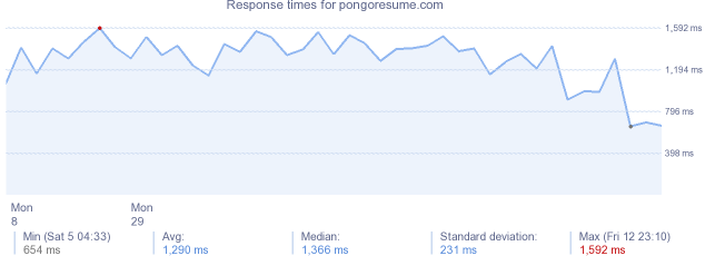 load time for pongoresume.com