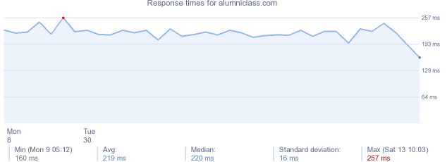 load time for alumniclass.com