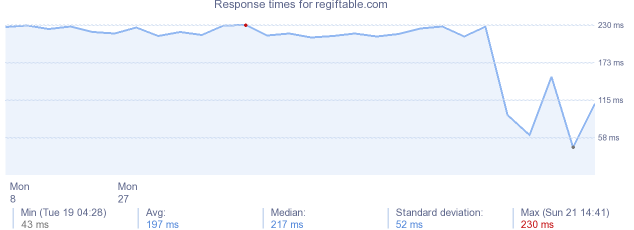 load time for regiftable.com
