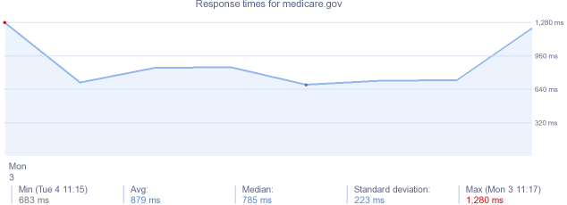 load time for medicare.gov