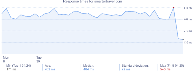 load time for smartertravel.com