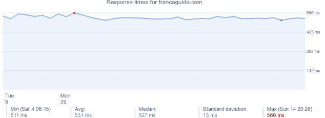 load time for franceguide.com