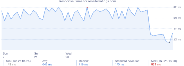 load time for resellerratings.com