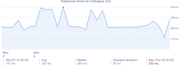 load time for myleague.com